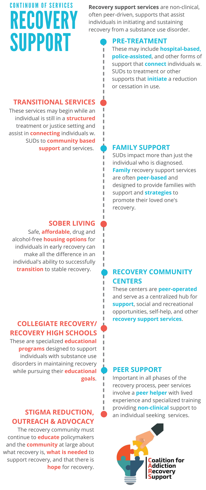 Continuum of Services Recovery Support